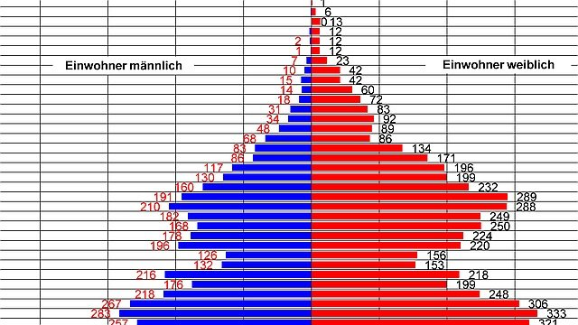 Alterspyramide (Kachelbild)