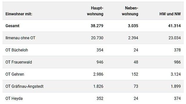 Einwohnerstatistik 30.06.2021 (Kachelbild)