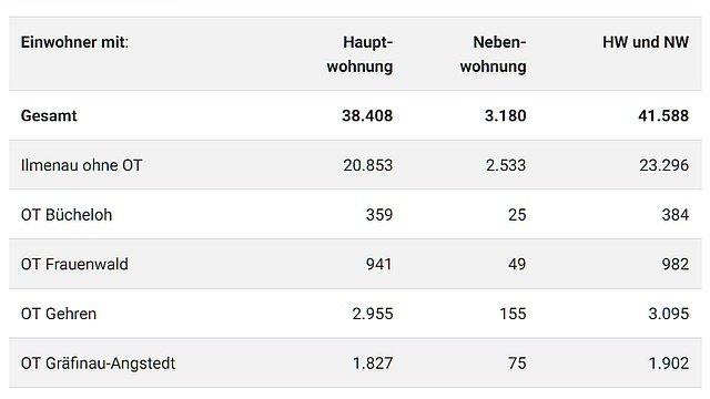 Einwohnerstatistik (Kachelbild)