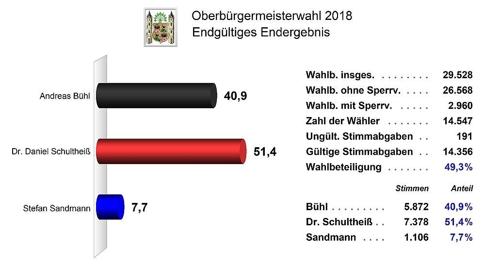 Endgültiges Ergebnis der Oberbürgermeisterwahl 2018