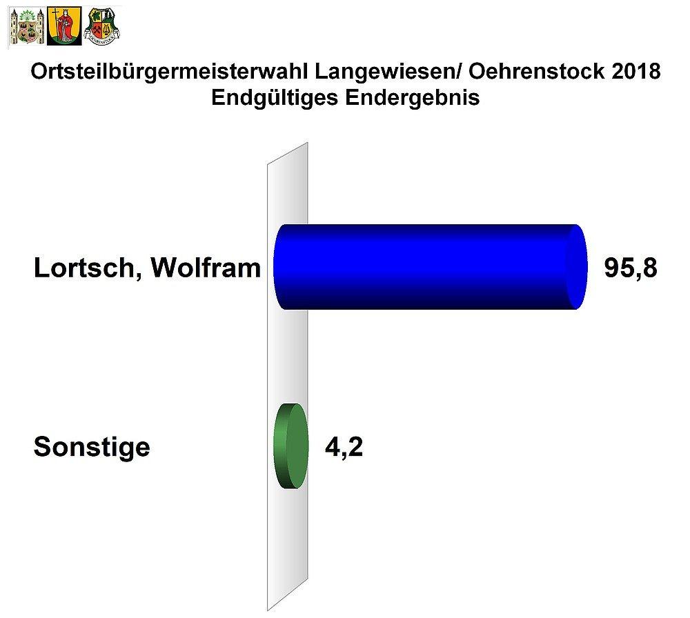 Endgültiges Ergebnis der Ortsteilbürgermeisterwahl Langewiesen/Oehrenstock 2018