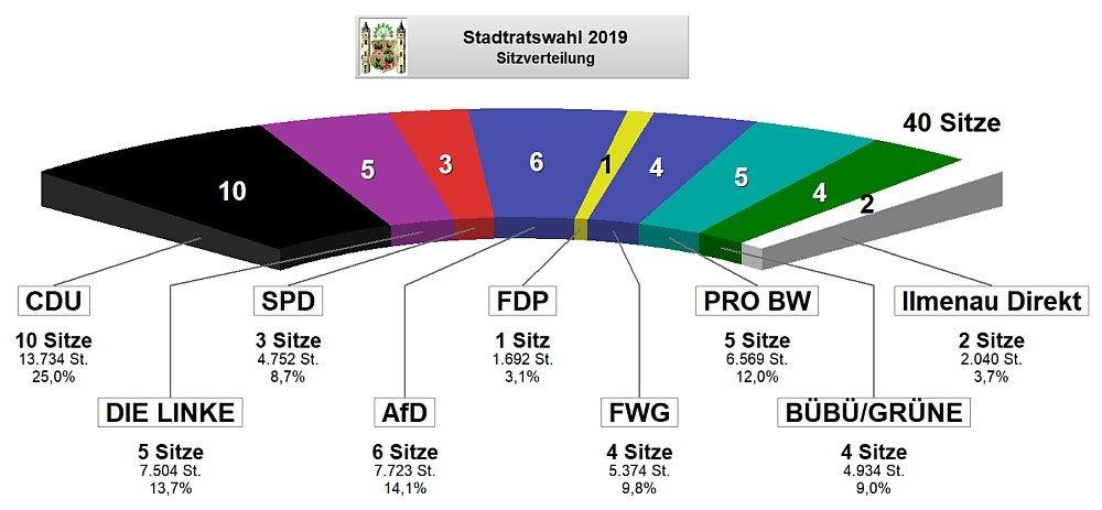 Sitzverteilung nach der Stadtratswahl 2019