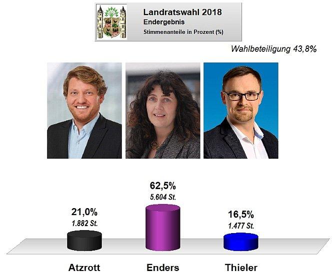 Endgültiges Ergebnis Landratswahl 2018 für die Stadt Ilmenau